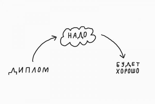Диплом → Надо → Всё будет хорошо